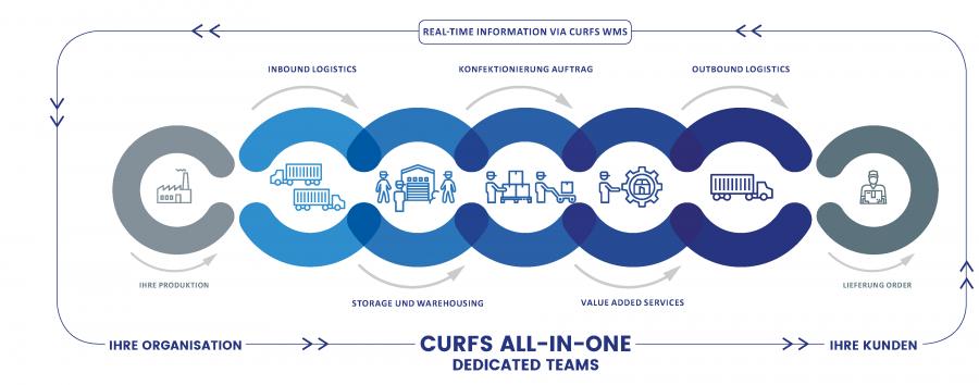 Prozessvisualisierung Curfs Logistsics